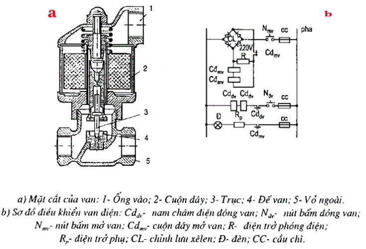 Cấu tạo chi tiết van điện từ nước 220V